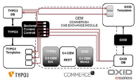 CEM-Schaubild